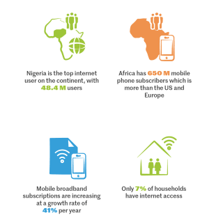 In terms of mobile connectivity and usage, Africa is one of the fastest-growing regions worldwide, but household internet access remains low.