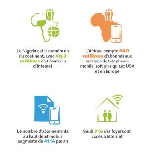 En termes de connectivité mobile et d'usage, l'Afrique est l'une des régions avec la plus forte croissance, mais peu de foyers ont accès à Internet.