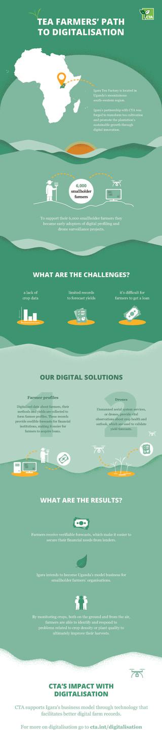 Tea farmers' path to digitalisation