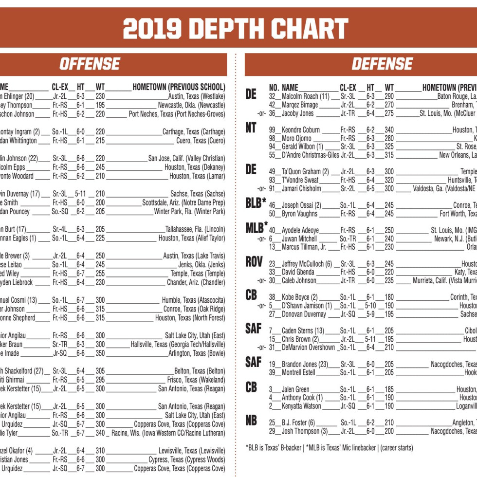 UT longhorns 2019 depth chart