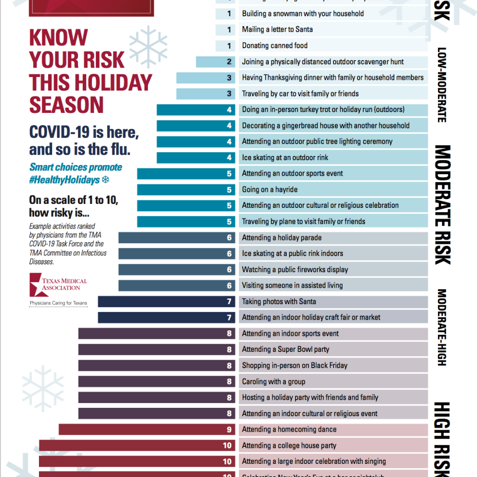 TMA holiday risk chart covid-19