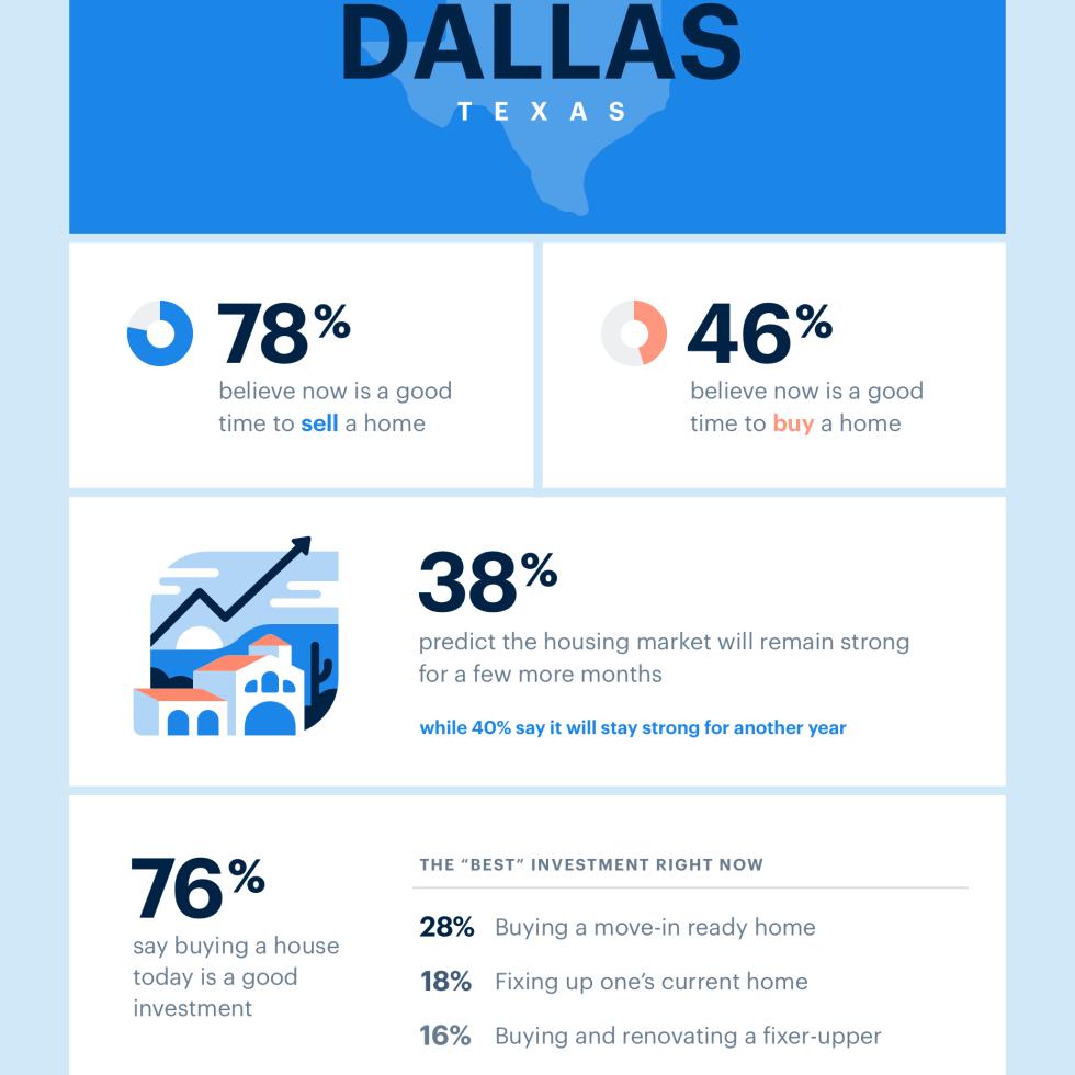 Dallas housing market infographic