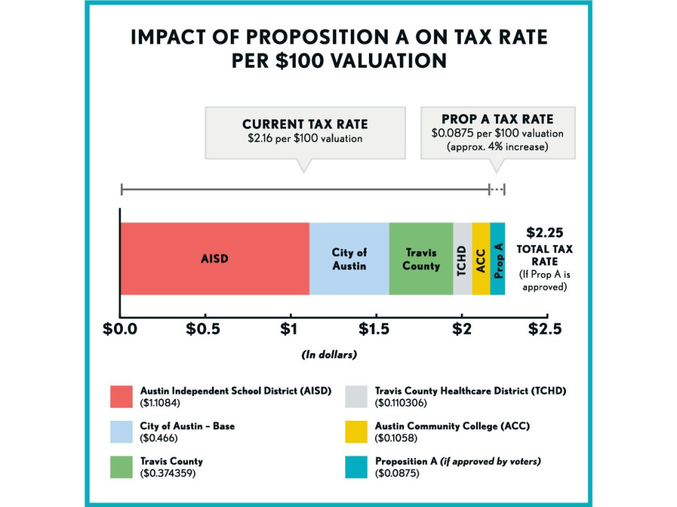 Tax rate chart