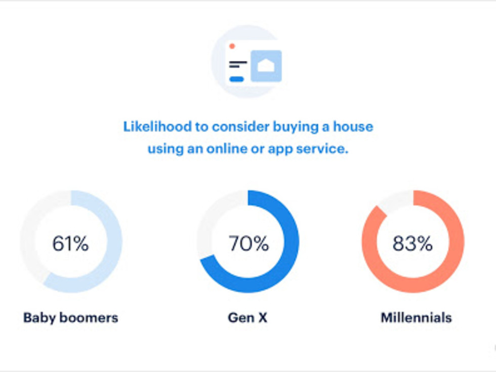 Generations using apps for homebuying