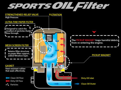CUSCO Magnetic Oil Filter