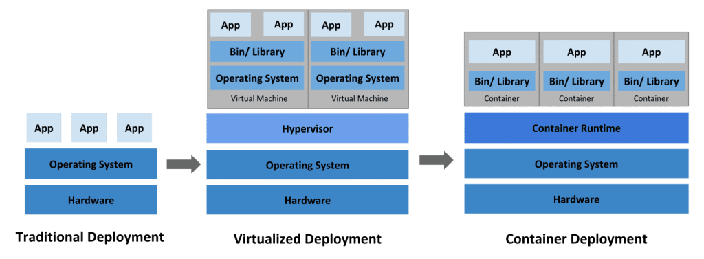 Kubernetes container evolution