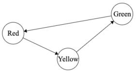 Finite state diagram of traffic light
