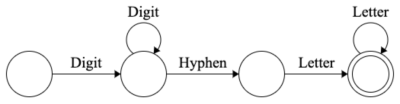 Finite state diagram of the regex matcher