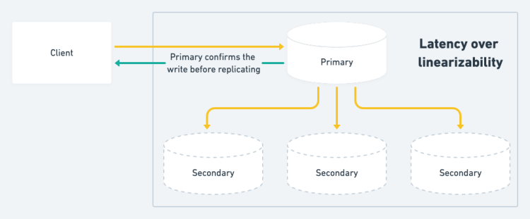 Latency over linearizability in distributed databases