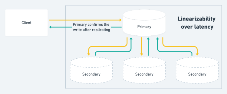 Linearizability over latency in distributed databases