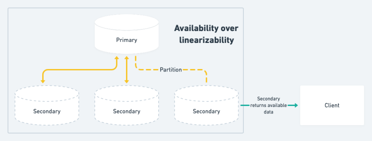 Availability over linearizability in distributed databases