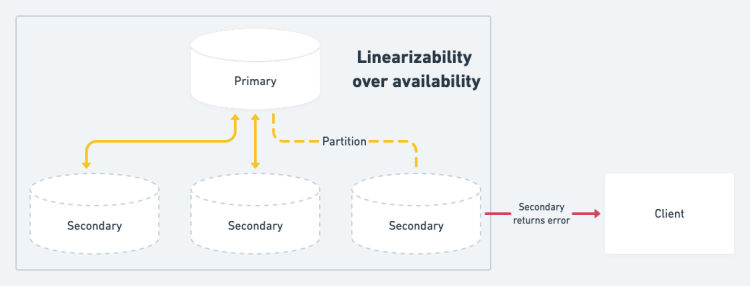 Linearizability over availability in distributed databases