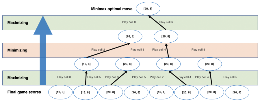 Selecting minimax move for Ayòayò