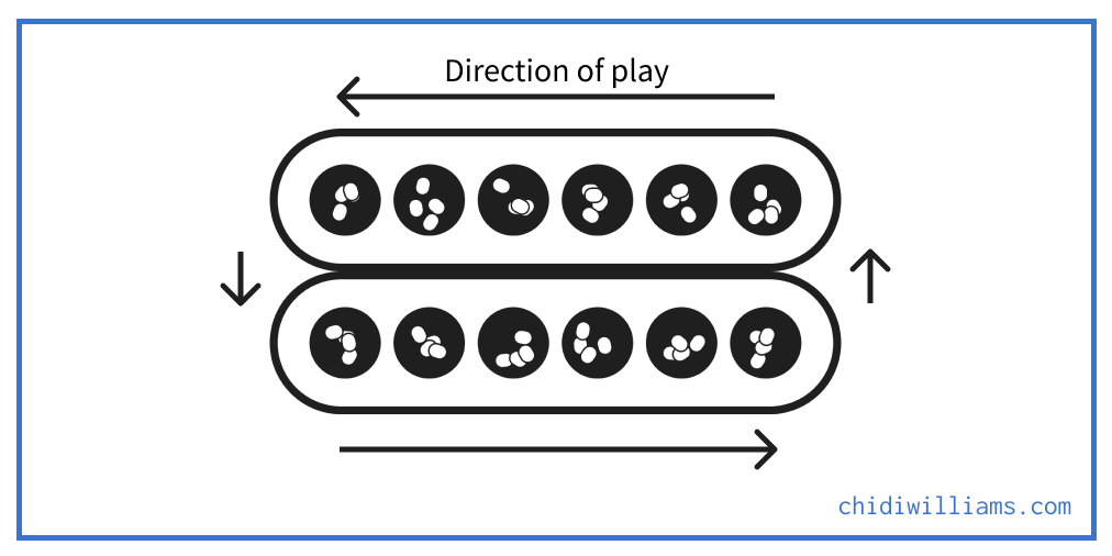 Ayoayo: Direction of Play