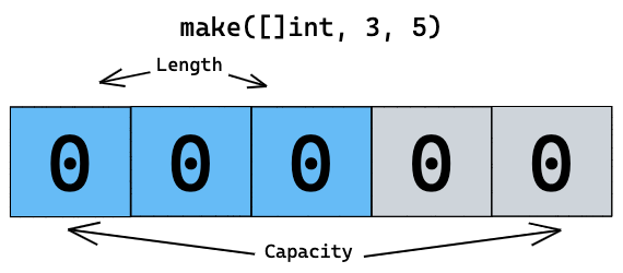 Length and capacity of a Go slice