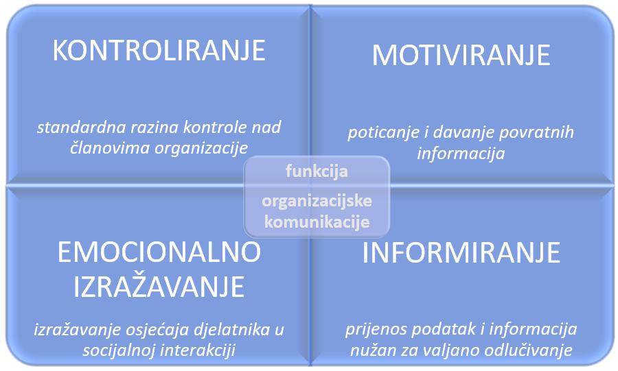 Slika 1. Osnovne funkcije organizacije komunikacije