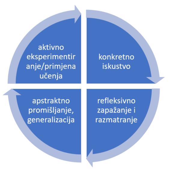 Model iskustvenog učenja (Kolb)
