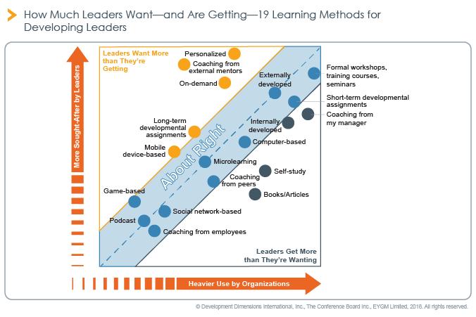 Metode učenja za razvoj voditelja