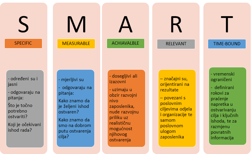 S.M.A.R.T. ciljevi