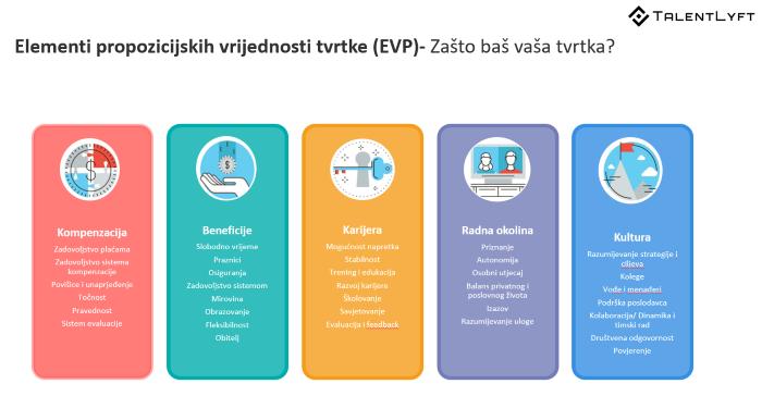 Elementi propozicijskih vrijednosti organizacije