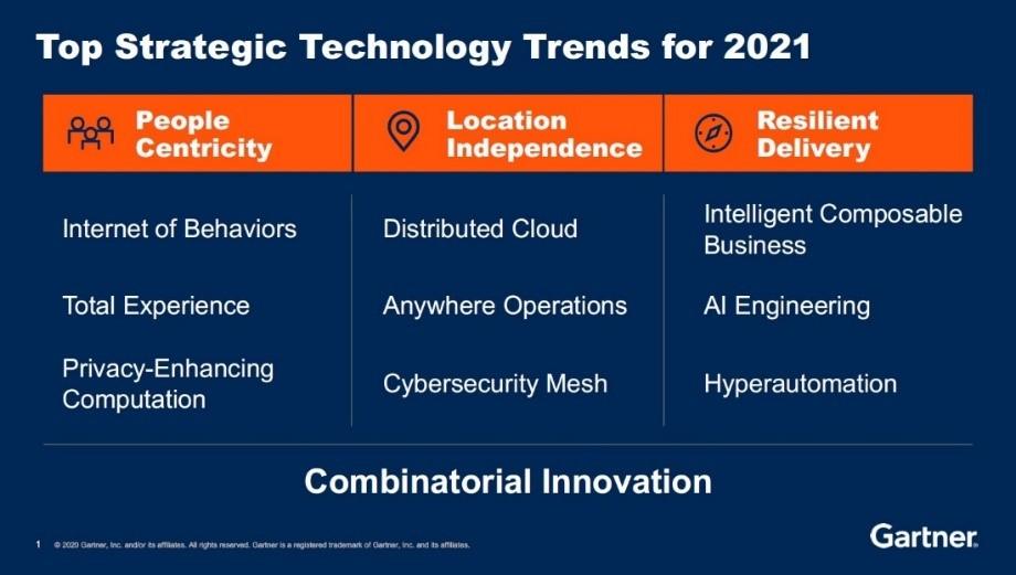 Top Strategic Technology Trends for 2021, Gartner