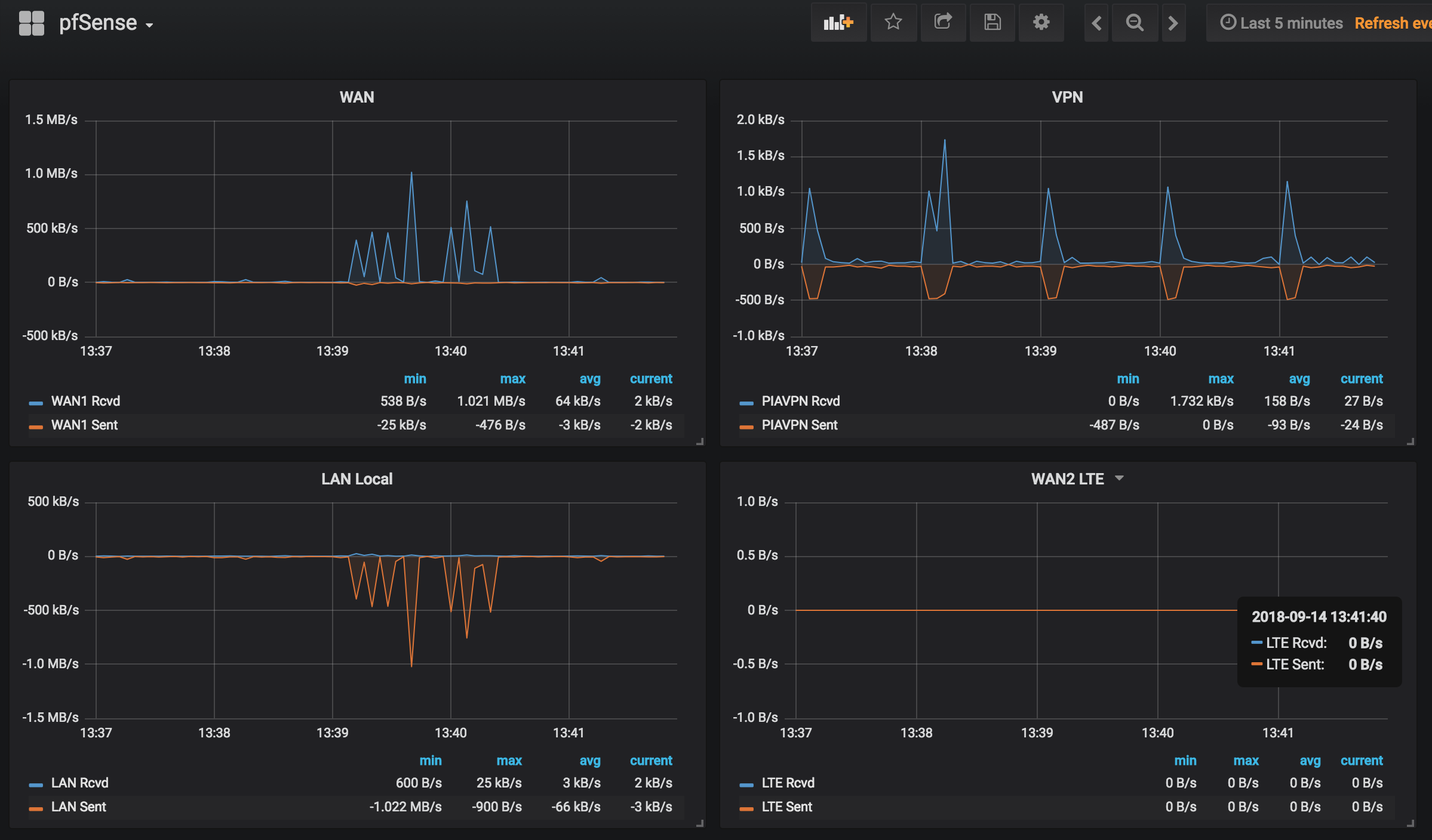 pfSense graphs in Grafana | Chris Bergeron