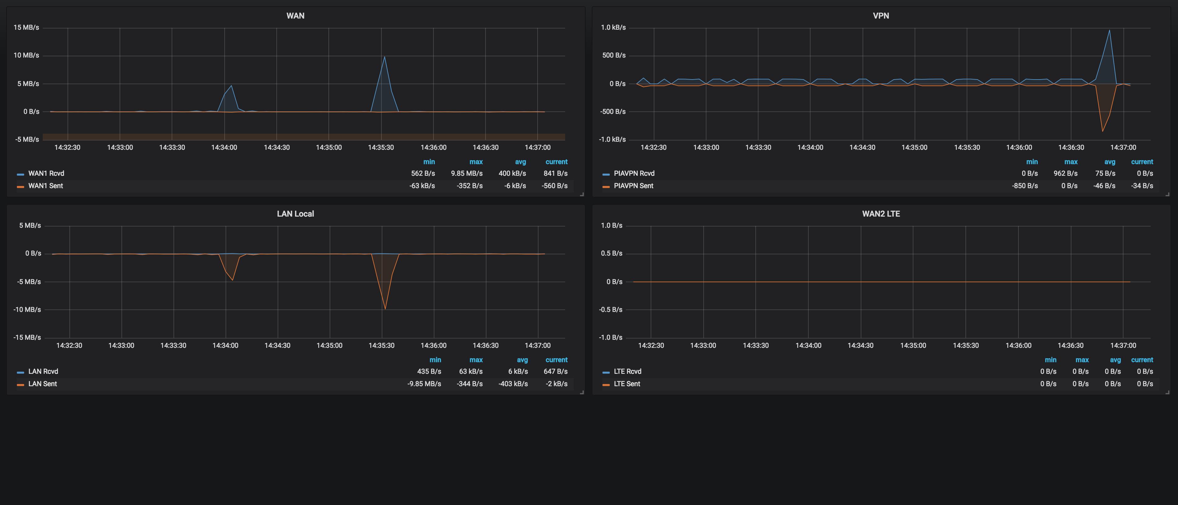 Firewall Bandwidth