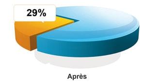 Taux d'endettement après l'opération de regroupement de crédits