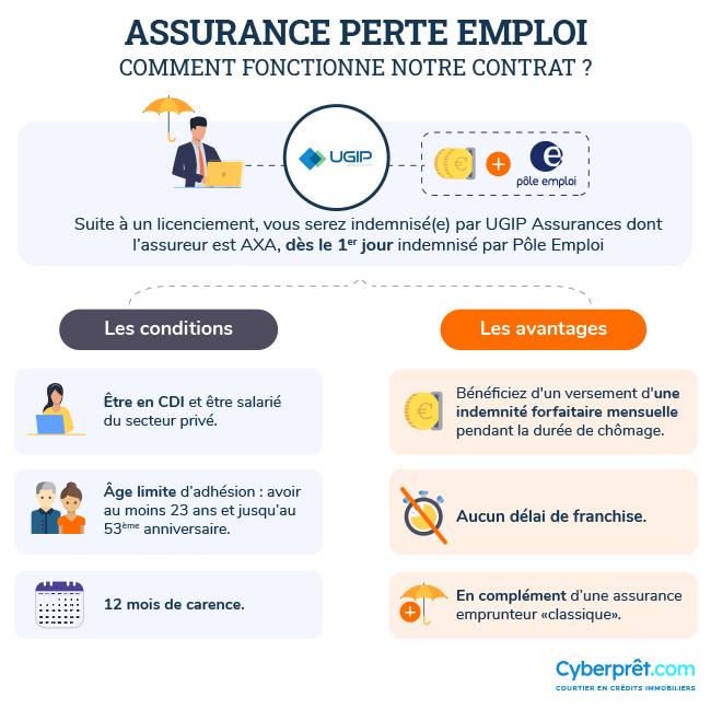 Comment fonctionne notre contrat assurance perte emploi ?