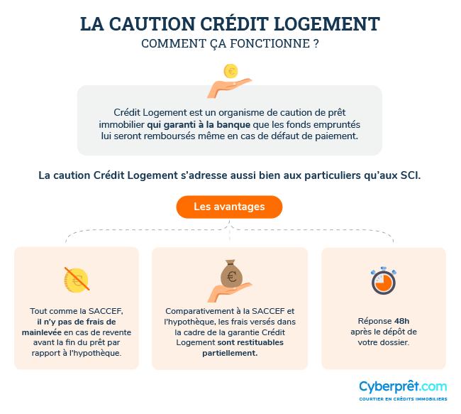 Comment fonctionne la caution Crédit Logement ?