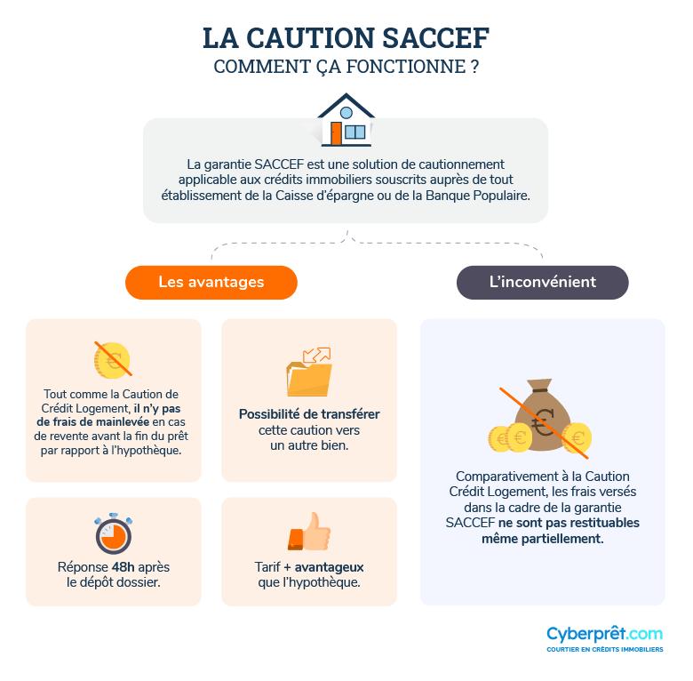 Comment fonctionne la caution SACCEF ?