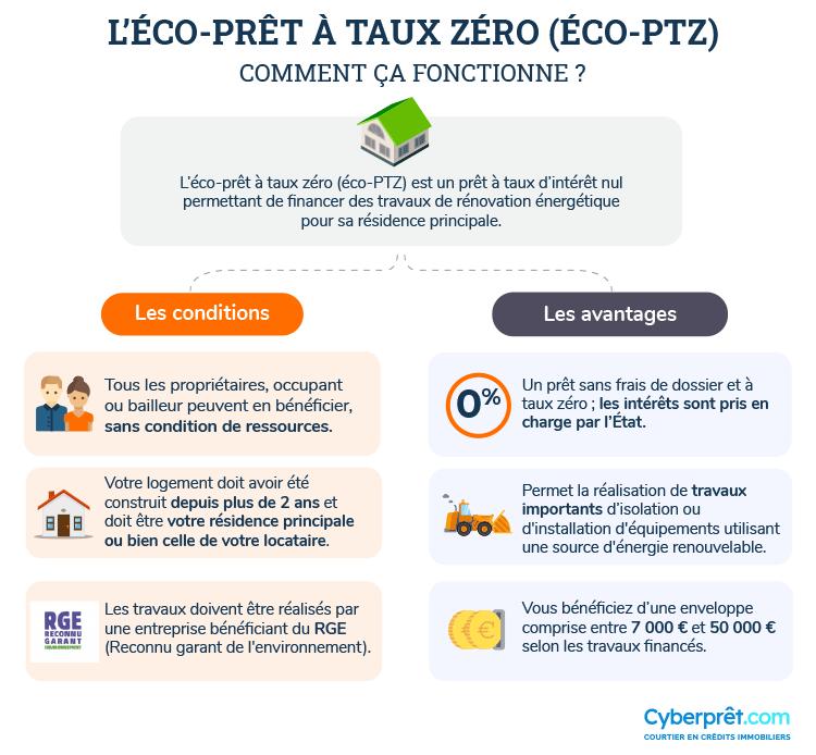 Comment fonctionne l'éco-prêt à taux zéro (éco-PTZ) ?
