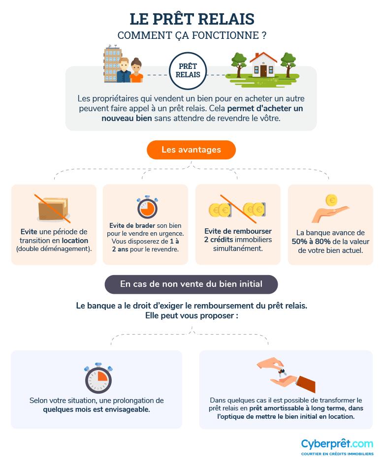 Comment fonctionne le prêt relais ?