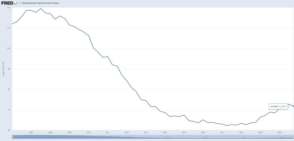 yunanistan konut fiyat endeksi