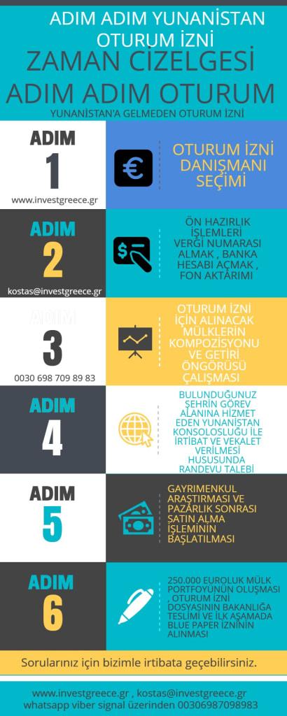 Yunanistan golden vize zaman çizelgesi adım adım işlemler ve süreç