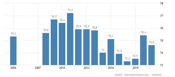 Yunanistan emlak sahipliği oranı
