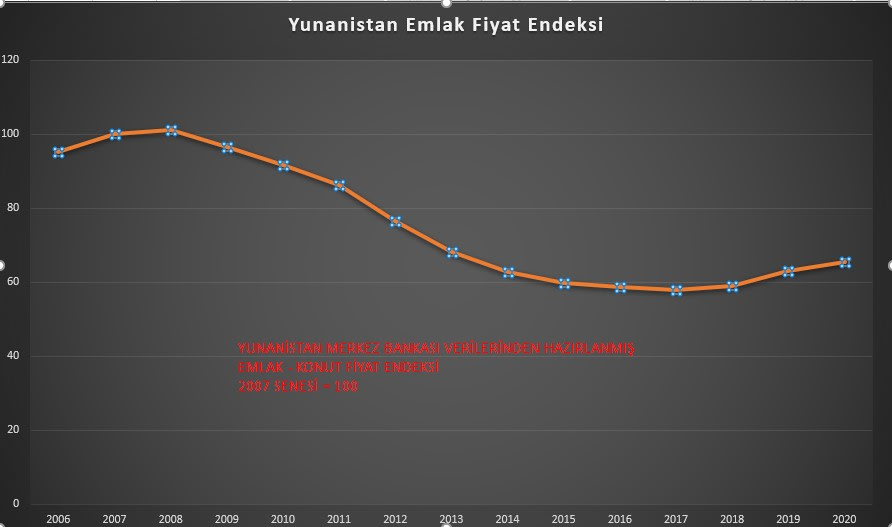 Yunanistan emlak fiyat endeksi 2006 2020 seneleri arası  , yunanistan merkez bankası