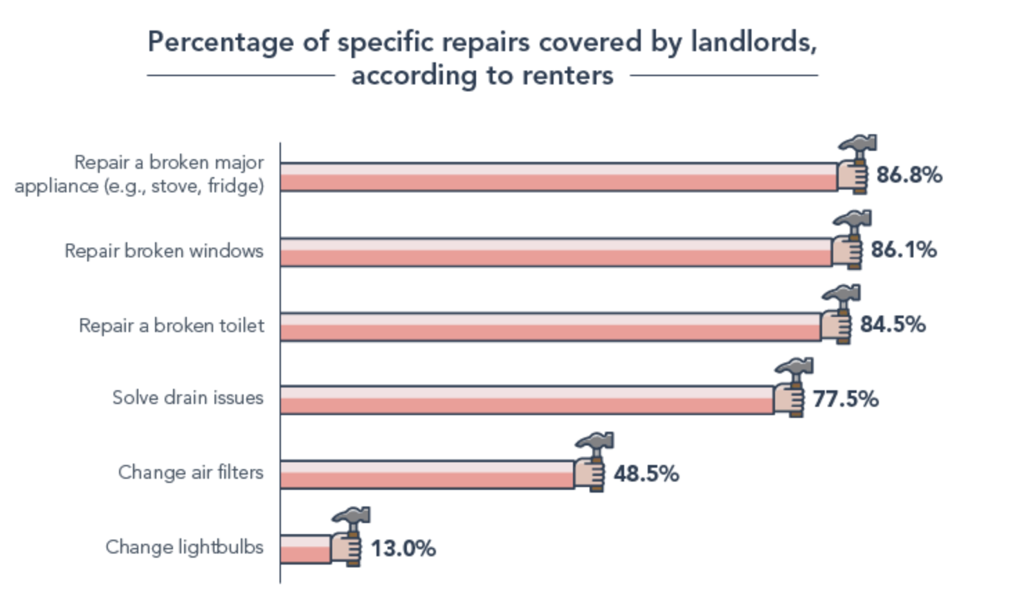 Graph showing the percentage of specific repairs covered by landlords (according to tenants): 87% repair a broken major appliance; 86% repair broken windows; 85% repair a broken toilet; 78% solve drain issues; 49% change air filters; and 13% change lightbulbs.