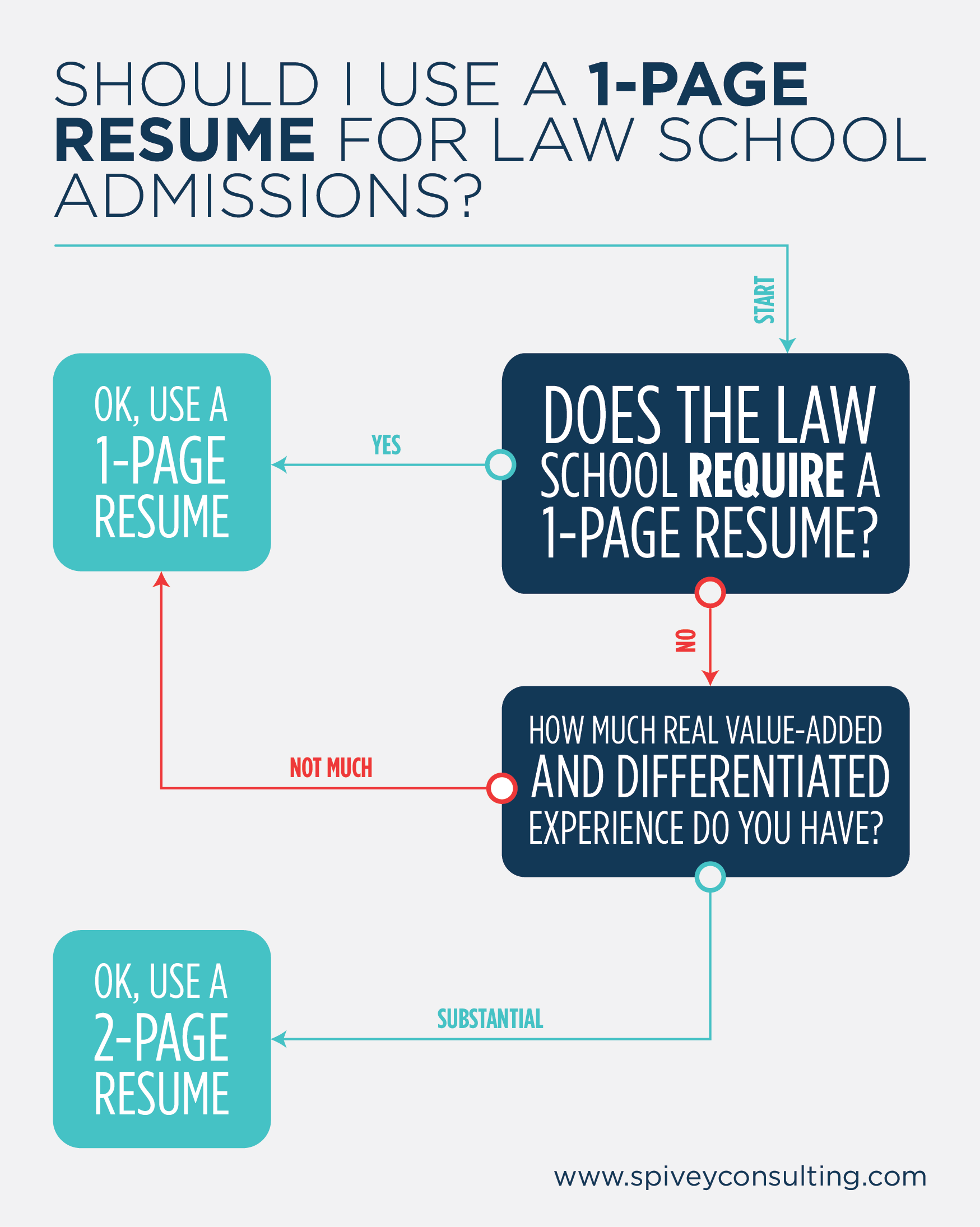 1 Page Resume Flowchart  1 Page Resume