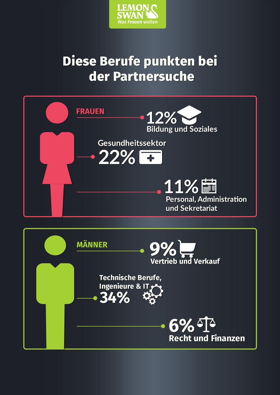 Welche Berufsgruppen kommen bei Männern und Frauen in der Partnersuche besonders gut an?
