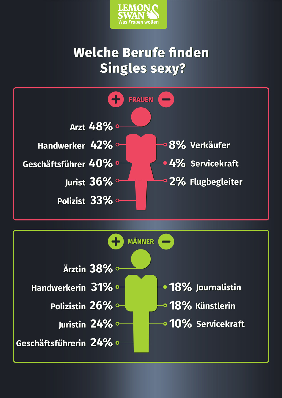 Infografik zum Thema attraktive Berufe. Was finden Männer und Frauen sexy? Was kommt nicht gut an?