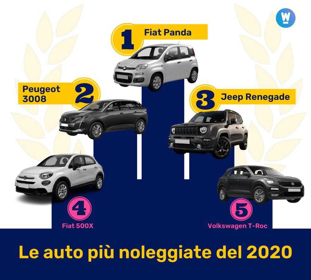 La classifica delle 5 auto più noleggiate in Italia nel 2020