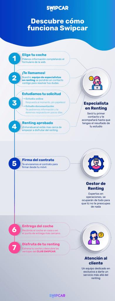 documentación y proceso renting de coches