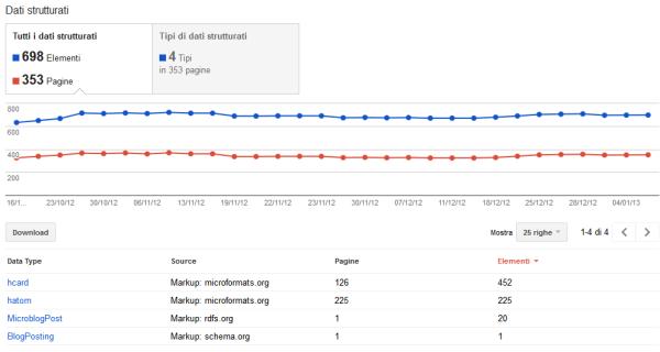 Esempio di dato strutturato con Google