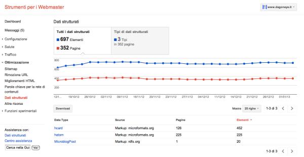Dati strutturati visibili in Google Webmasters Tools