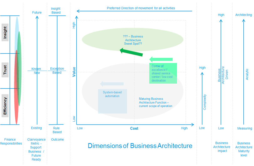 dimensions-of-business-architecture_rsitb
