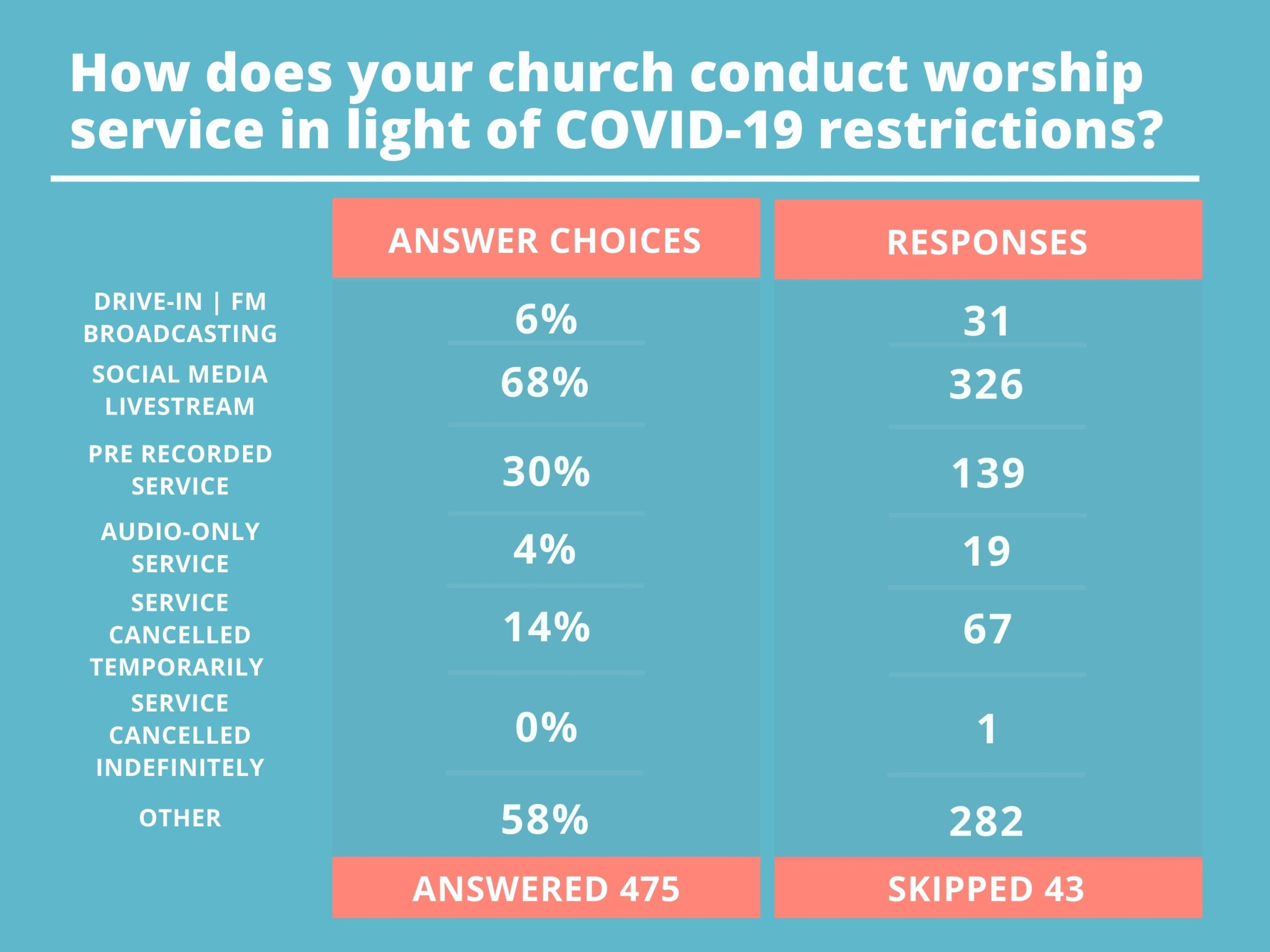 """Table 1 describing the answers and responses to """"How does your church conduct worship service in light of COVID-19 restrictions?"""""""
