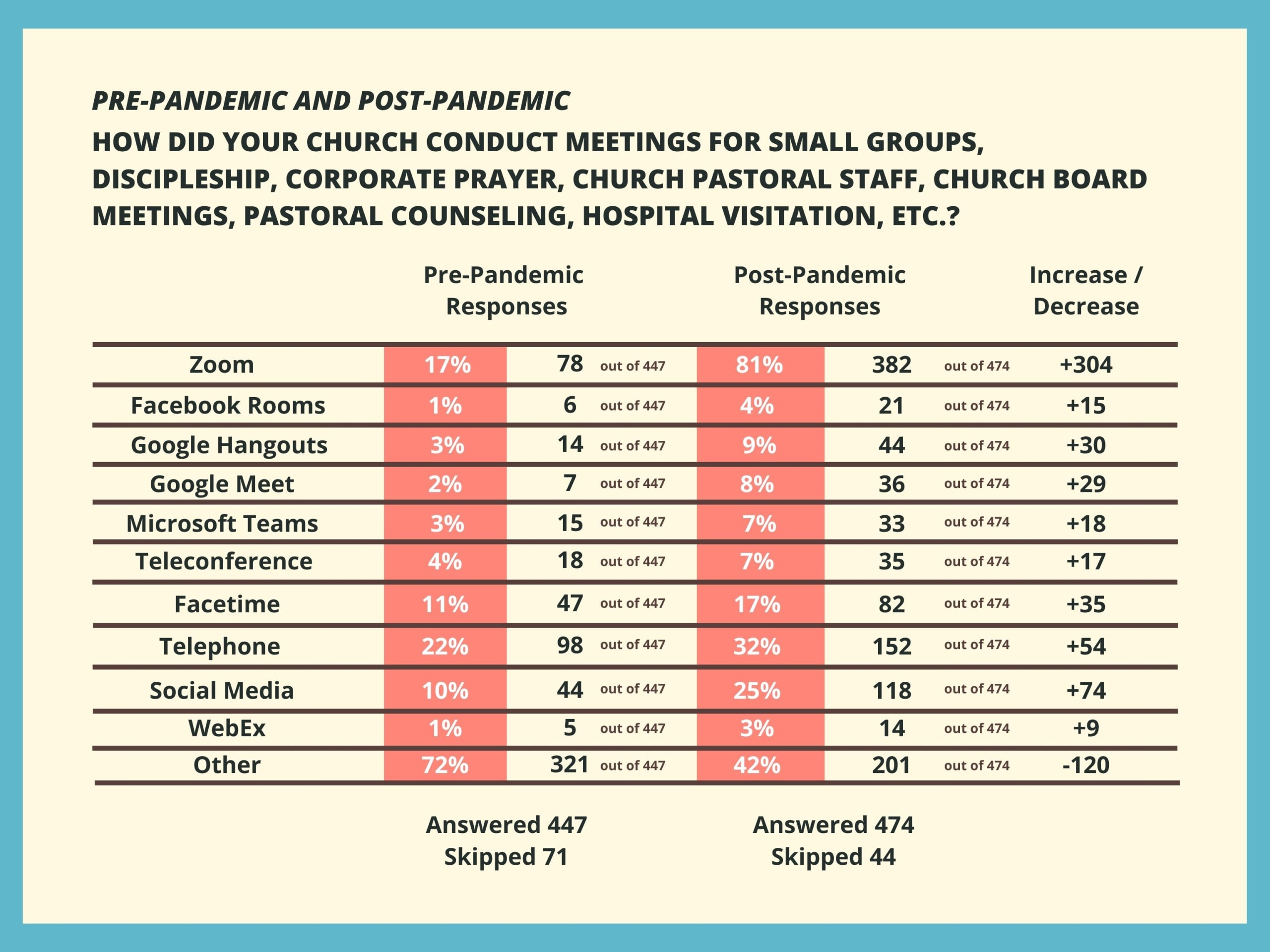 """Table 3 describing the response to """"How did your church conduct meetings for small groups, discipleship, corporate prayer, church pastoral staff, church board meetings, pastoral counseling, hospital visitation, etc.?"""" for pre-pandemic and post-pandemic"""