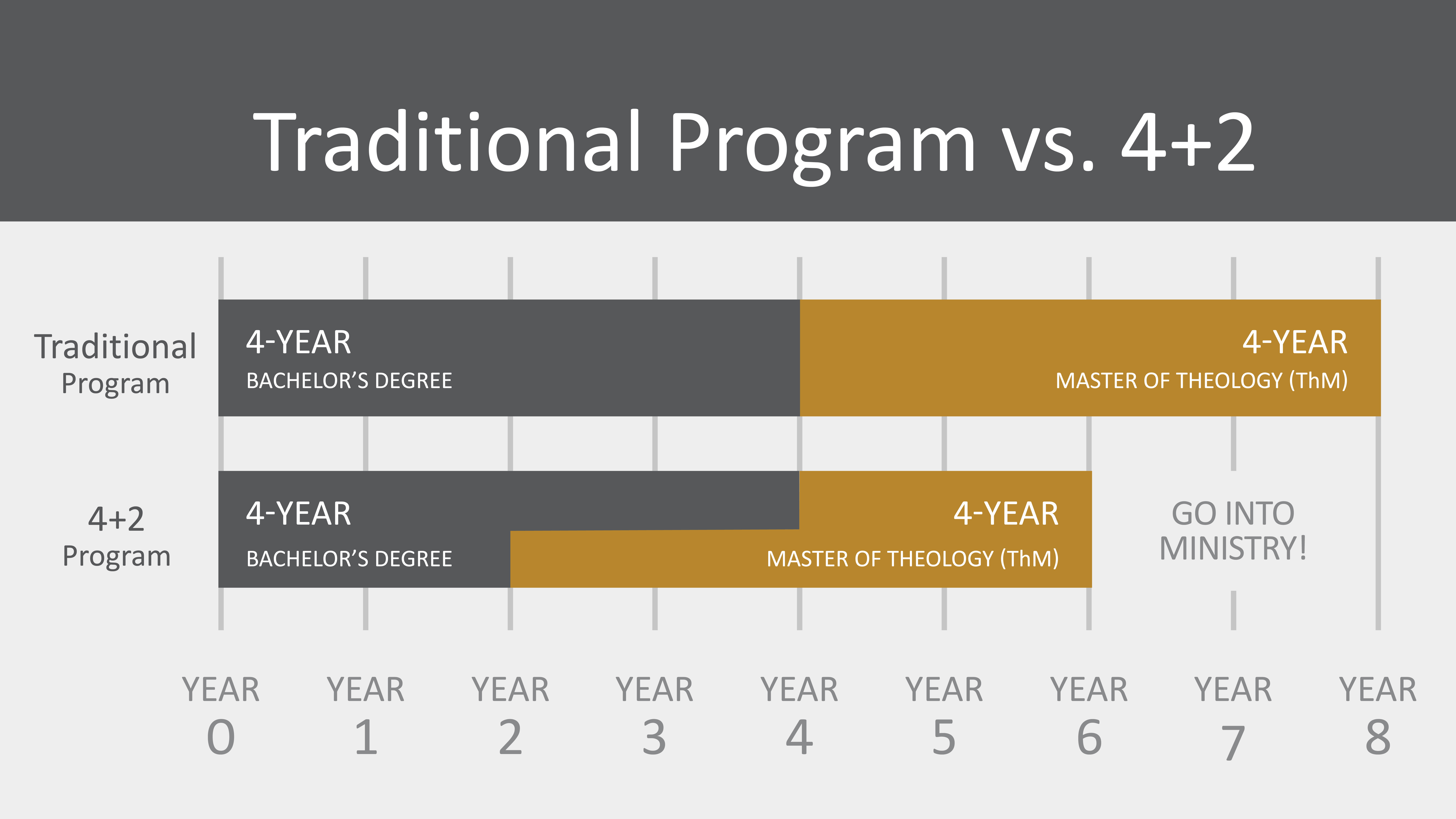 info graphic showing the 4+2 program