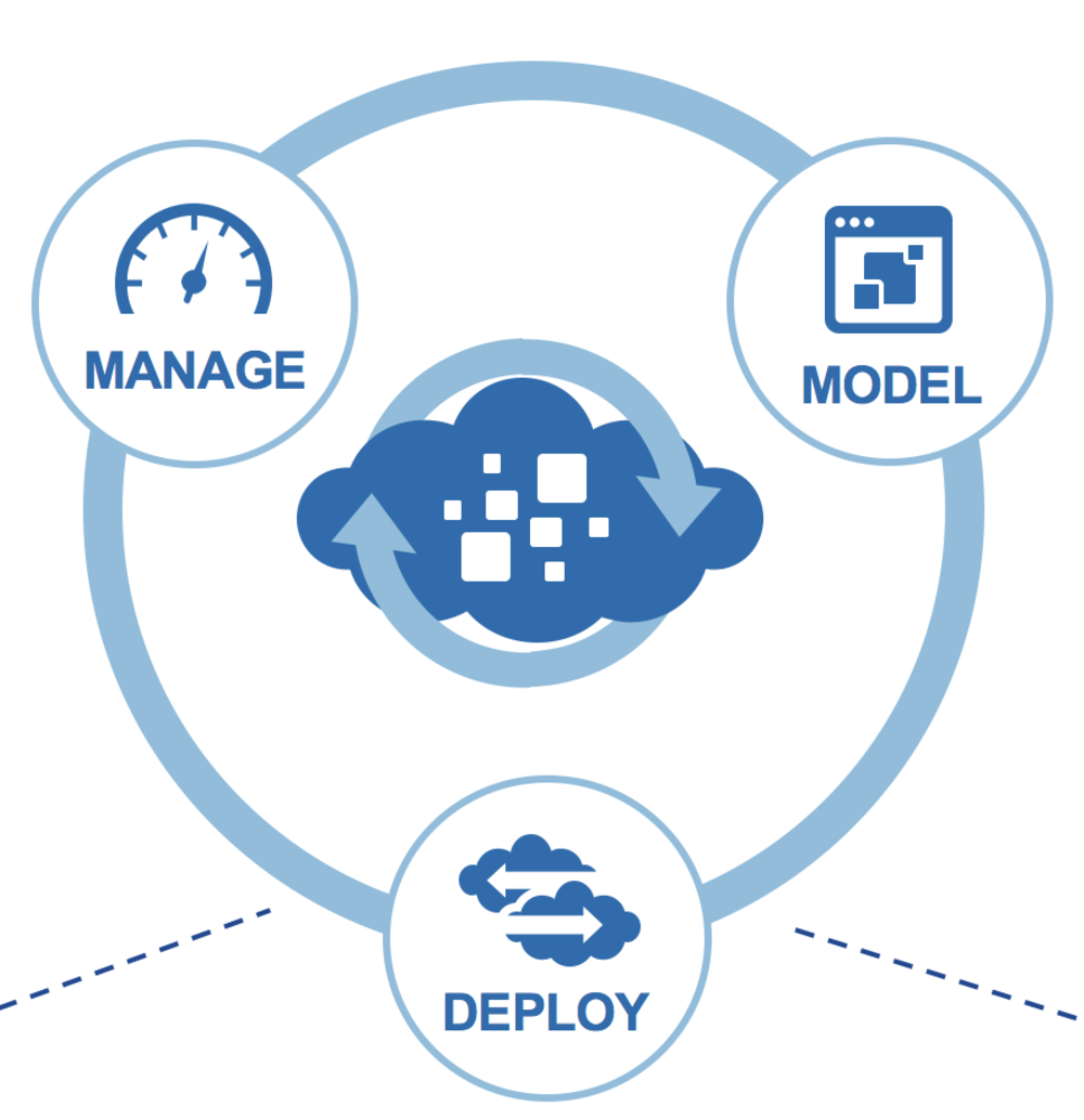 Cloud Center Overview